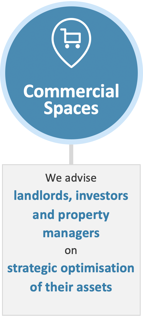 Commercial Spaces: We advice landlords, investors and property manages on strategic optimisation of their assets